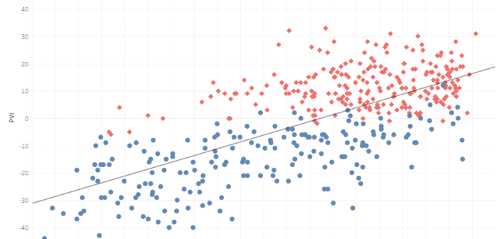 Is the percentage of the population that is White related to political party preference