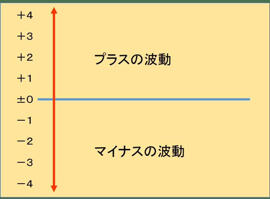 波動のレベル