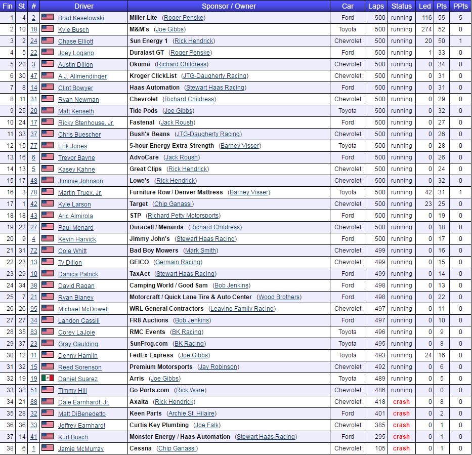 2017 stp 500 results