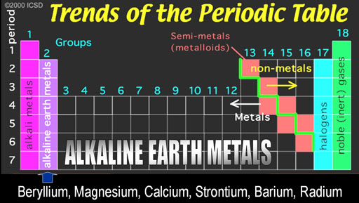 Metals In Mixed Groups - The Periodic table - new periodic table for alkali metals