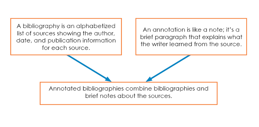 Sample Annotated Bibliography In Apa Format With Thesis Statement