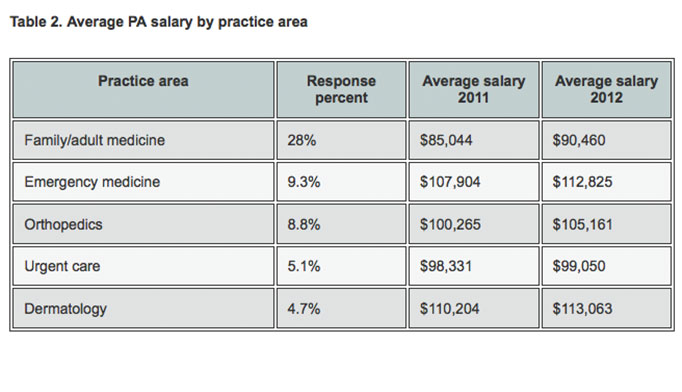 2013 Nurse Practitioner  Physician Assistant Salary Survey