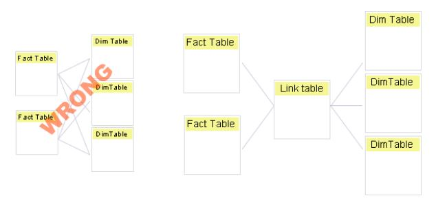 Best Way for work with Multiple Fact Tables - Microsoft Power BI