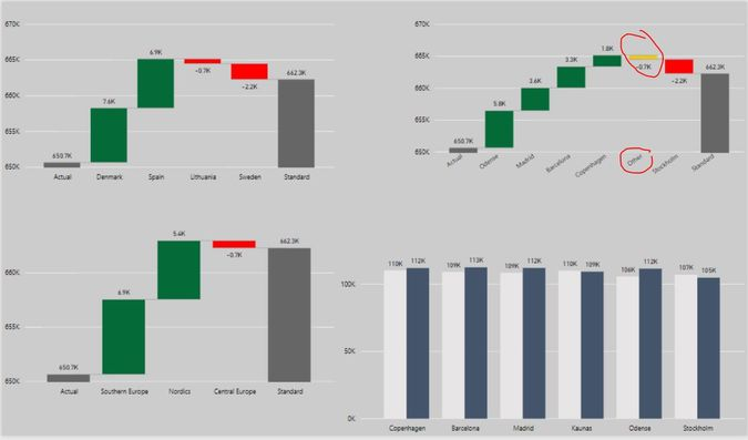 Solved Error with Other category in Waterfall chart - Microsoft - waterfall chart