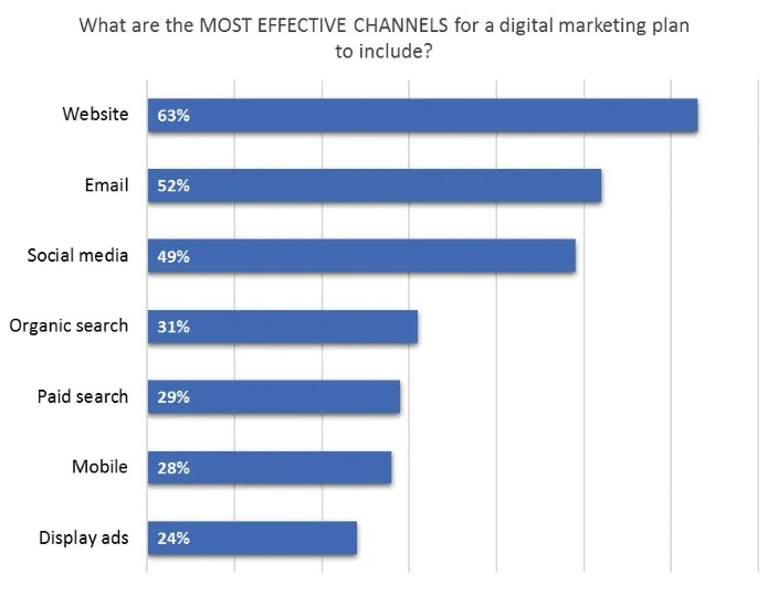Top Marketing Channels You Should Focus on to Grow Your Business