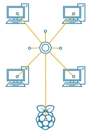 Raspberry Pi Network Boot