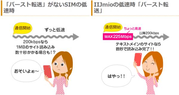 IIJmioのバースト機能説明画像