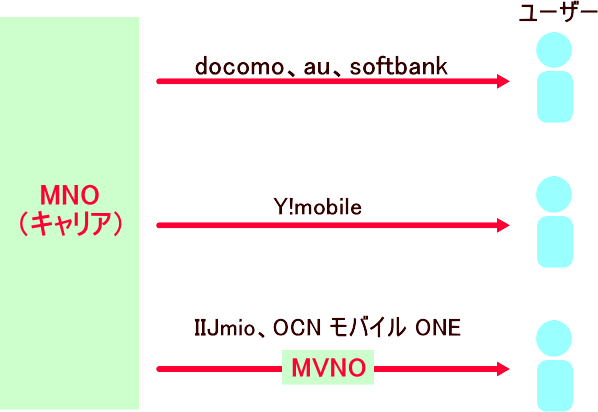 MVNOの仕組みとMNOとの関係性を表した図