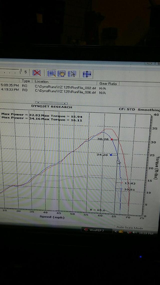 YZ125 engine characteristics - Moto-Related - Motocross Forums