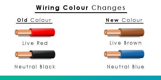 Wiring Colours Electrical Plug Wire Colours Old  New UK Wire