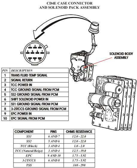 5r110w transmission wiring diagram