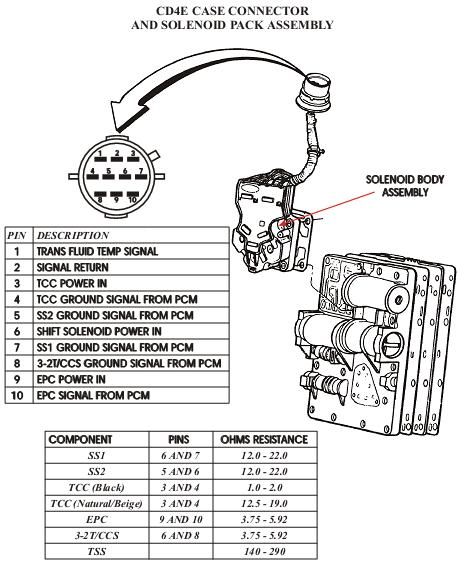 5r110w transmission wiring diagram
