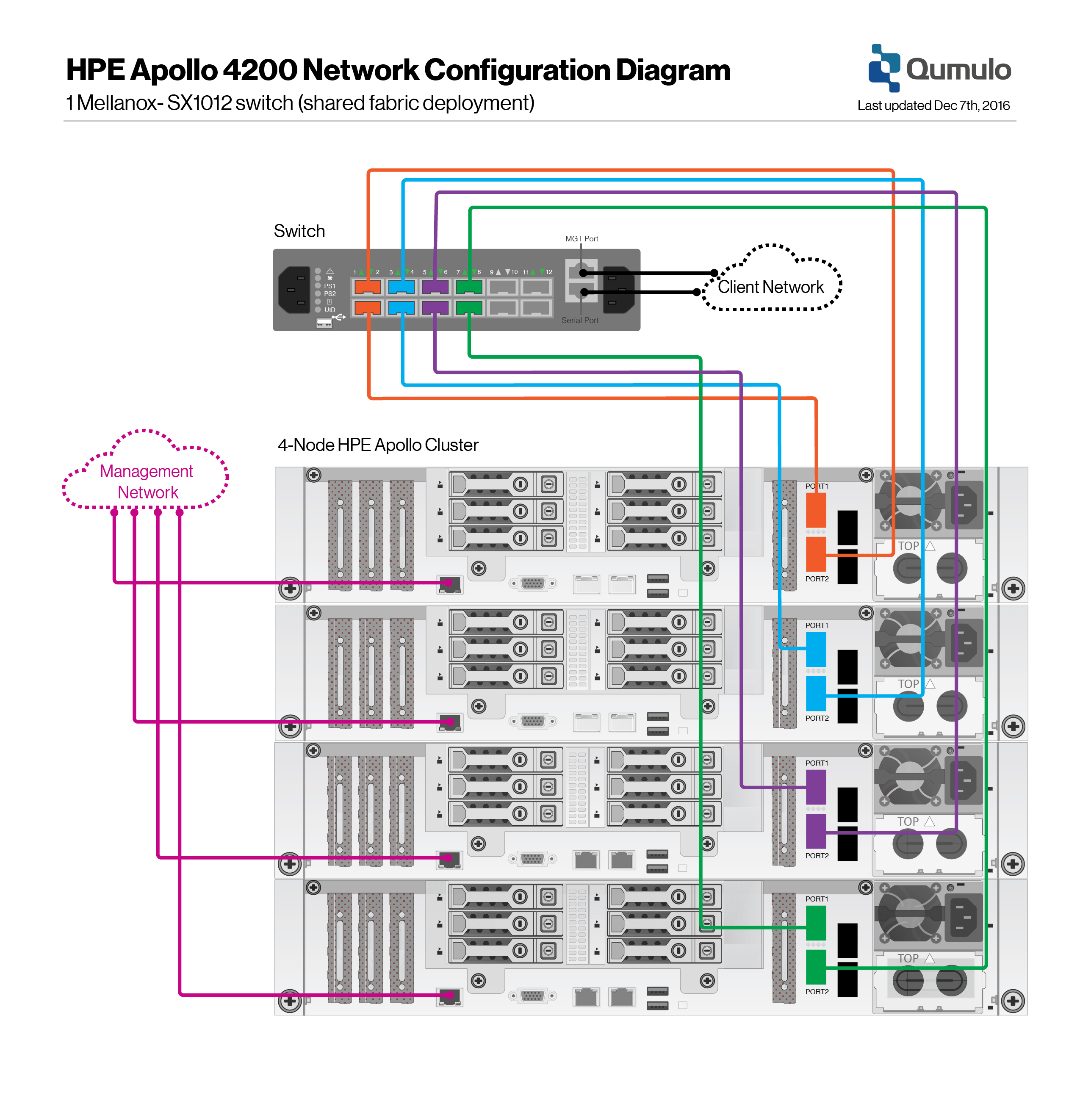 switch network diagram choice image