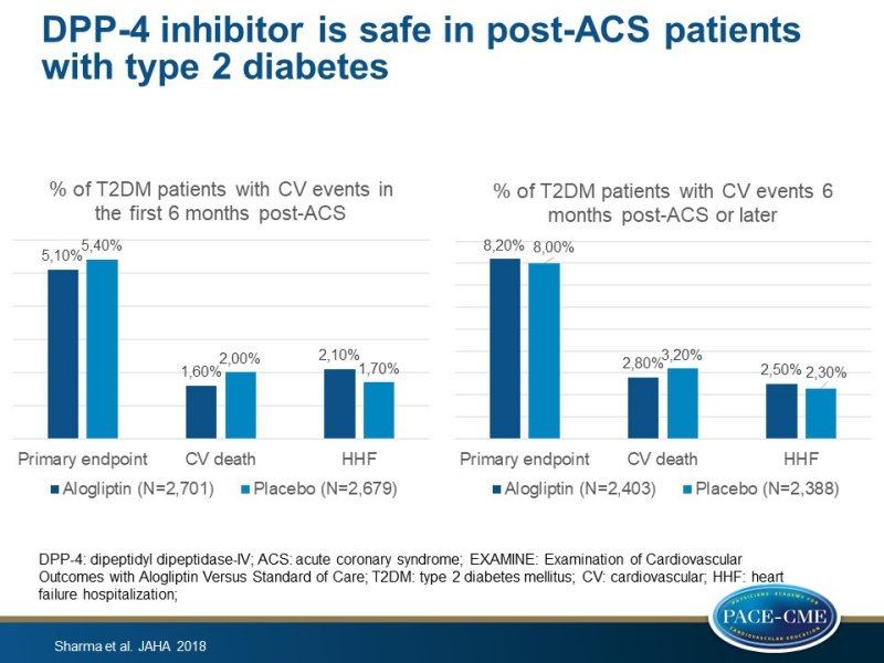 DPP-4 inhibitor is safe in post-ACS patients with T2DM, even in the