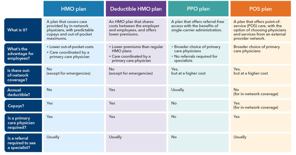 HMO, DHMO, PPO or POS?