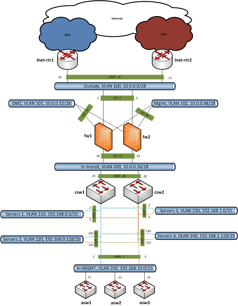 logic network diagram - Onwebioinnovate