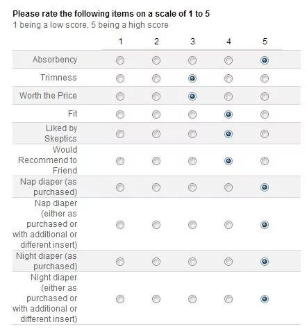 RearZ Smitten Fitted Cloth Diaper Survey Statistics