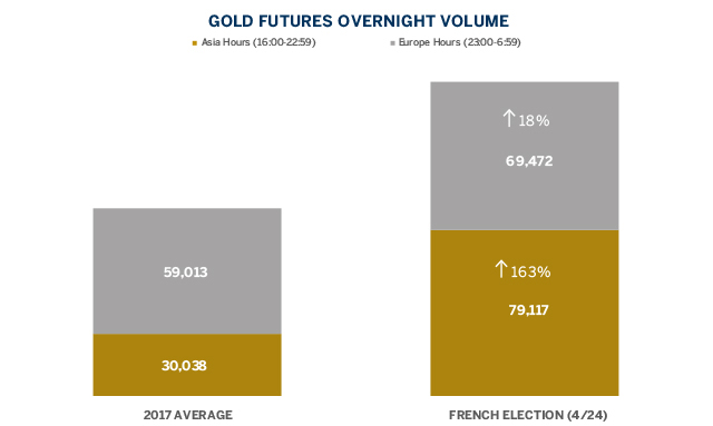 French Election Risk Managed with COMEX Gold Futures - Futures