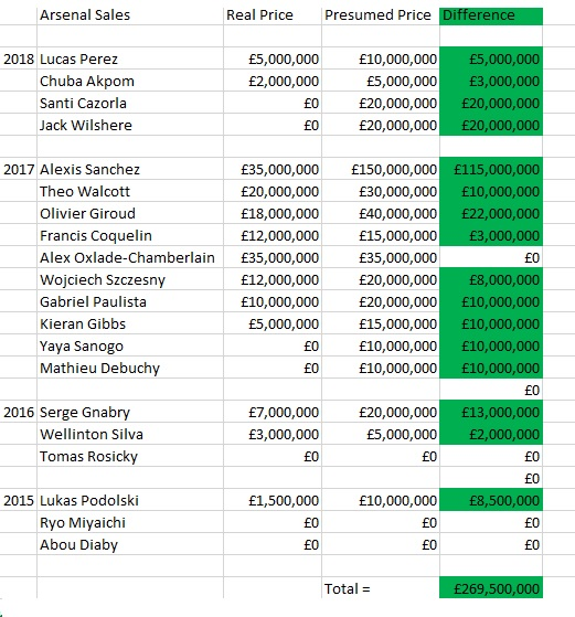 Arsenal How much money has been wasted?