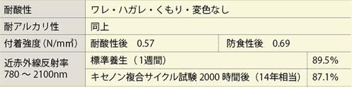 キセノン2000時間複合サイクル試験(ライトグレー色)