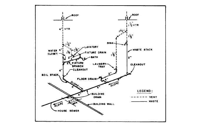sewer diagram symbols