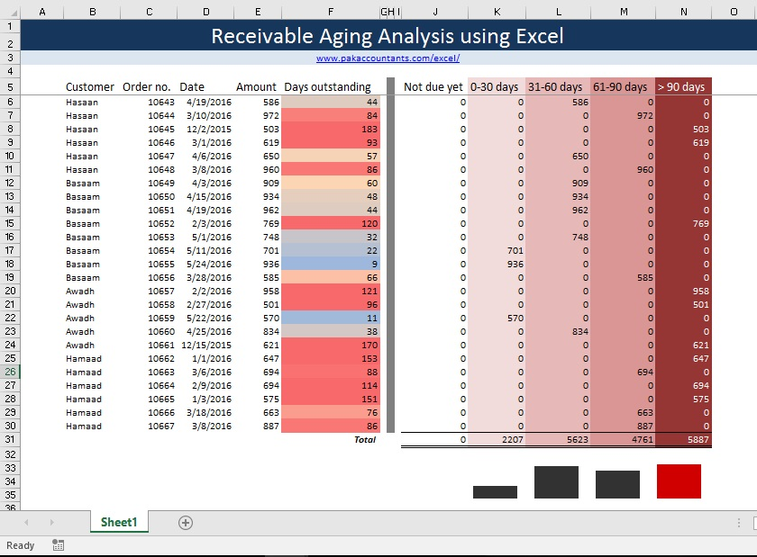Making Aging Analysis Reports Using Excel - How To - PakAccountants