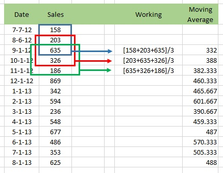 Calculate Moving Average in Excel - PakAccountants