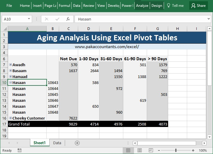 Making Aging Analysis Reports using Excel Pivot Tables - How To