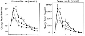 Serum glucose and insulin responses to 3 different meals, low GI omelete and fruit, mod GI slow cooked oats and high GI instant oats