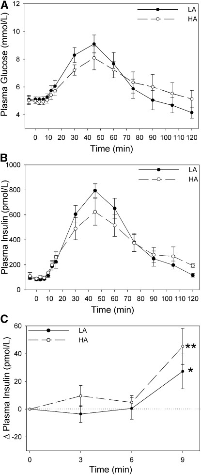 The first graph above shows the plasma (blood) glucose response at top (A). The low amylase (LA) group has a higher response and then a steeper drop, in fact it goes lower than baseline. This is typical of a high glycemic index food. The graphs (B and C) shows the insulin response also differs. In C you notice that the high amylase (HA) group starts to release insulin within minutes of consuming starch, it is stimulated by starch in the mouth, whereas the LA group it is a more delayed response. In B insulin then increases far more after 20 minutes in the LA group, this probably leads to the steep reduction and fall below baseline of blood glucose seen.