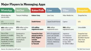 top-10-chat-apps
