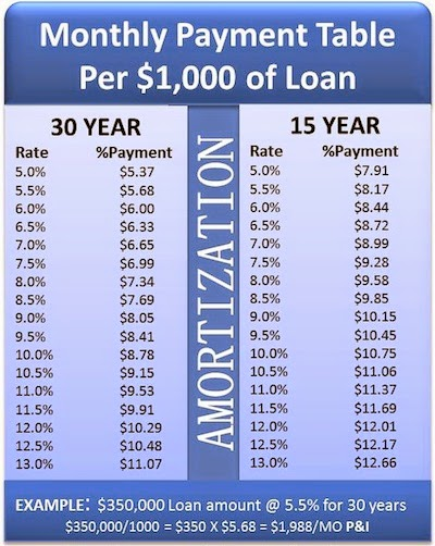 How are Real Estate Mortgage payments Amortized ⋆ Pam\u0027sVAS Real