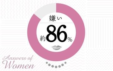 Answers of Women 嫌い 約86%