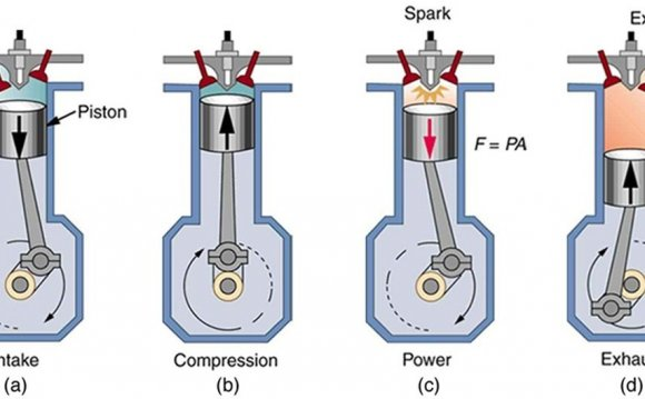 Four Stroke Engine Agricultural engineering
