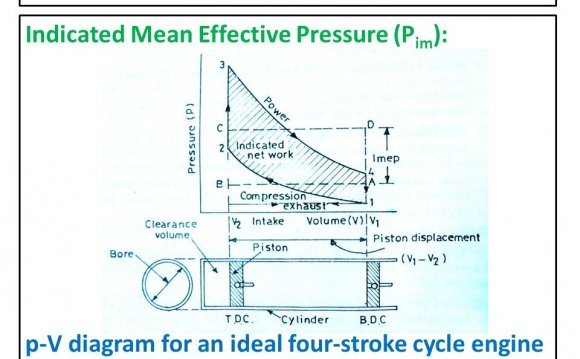 Four stroke cycle diagram Agricultural engineering