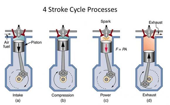 4 Stroke Cycle Diagram - 1guereaekssiew \u2022