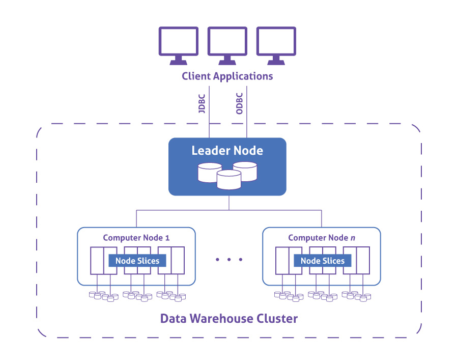 Data Warehouse Guide Panoply