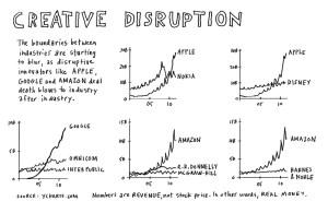disrupción innovadora