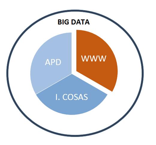 los tres niveles del big data