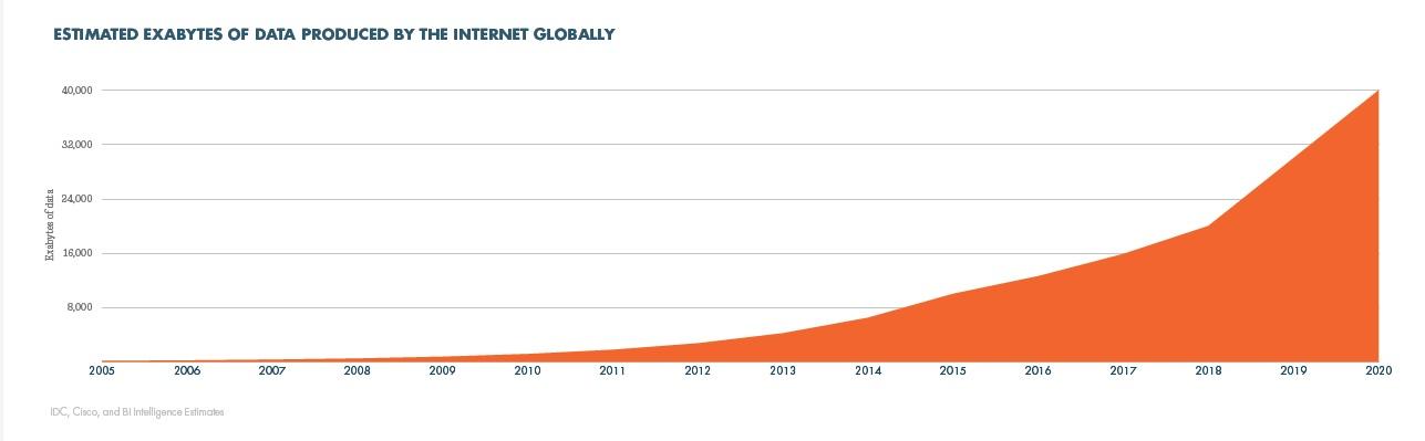 http://i0.wp.com/papelesdeinteligencia.com/wp-content/uploads/2015/11/crecimiento-exabytes-datos.jpg?resize=1287%2C399
