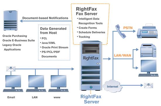 RightFax - Oracle Integration