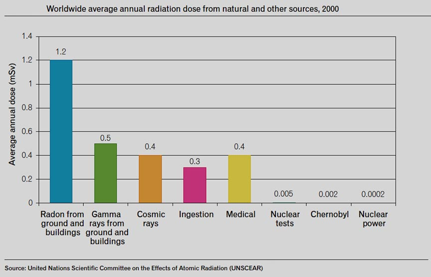 Radiation Levels Of Radiation