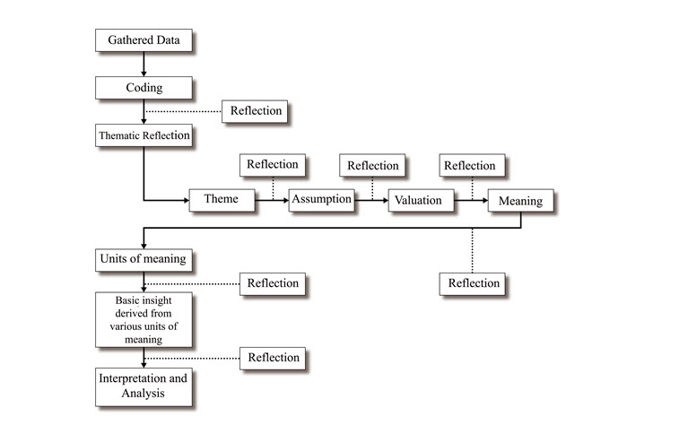 Chapter Three Method and Methodology \u2013 An Examination of the Lived