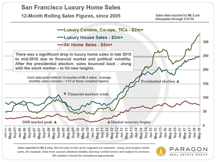 Daily Charts luxury home sales, prices, Case Shiller - Compass
