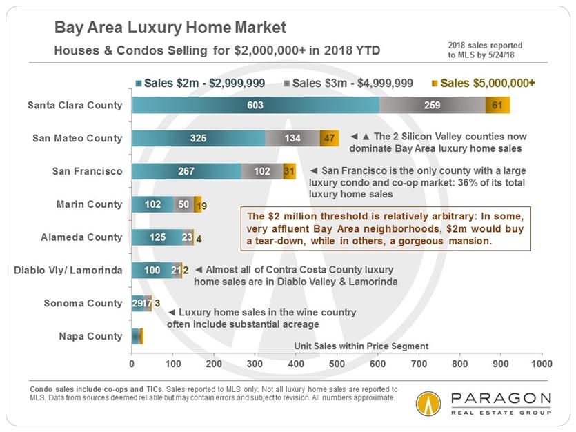 Bay Area Real Estate Markets Survey - Compass