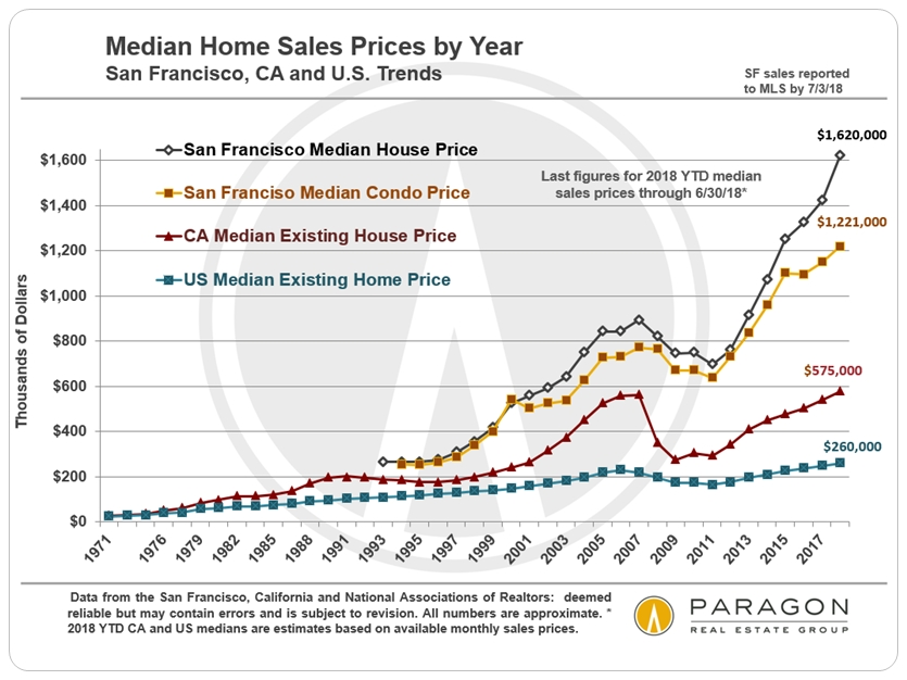 San Francisco Early Autumn Market Report - Compass