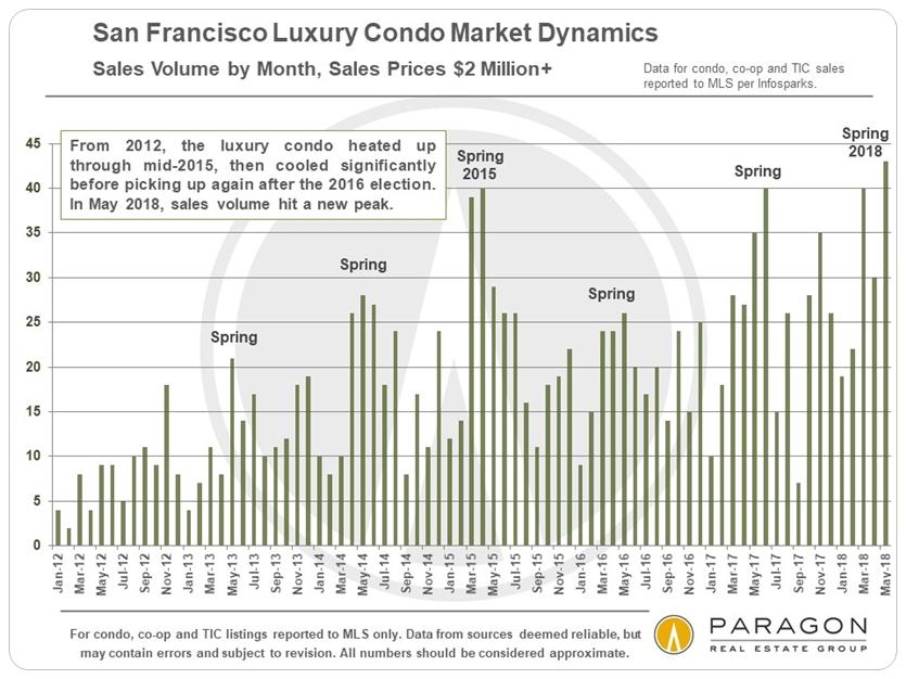 San Francisco Early Autumn Market Report - Compass