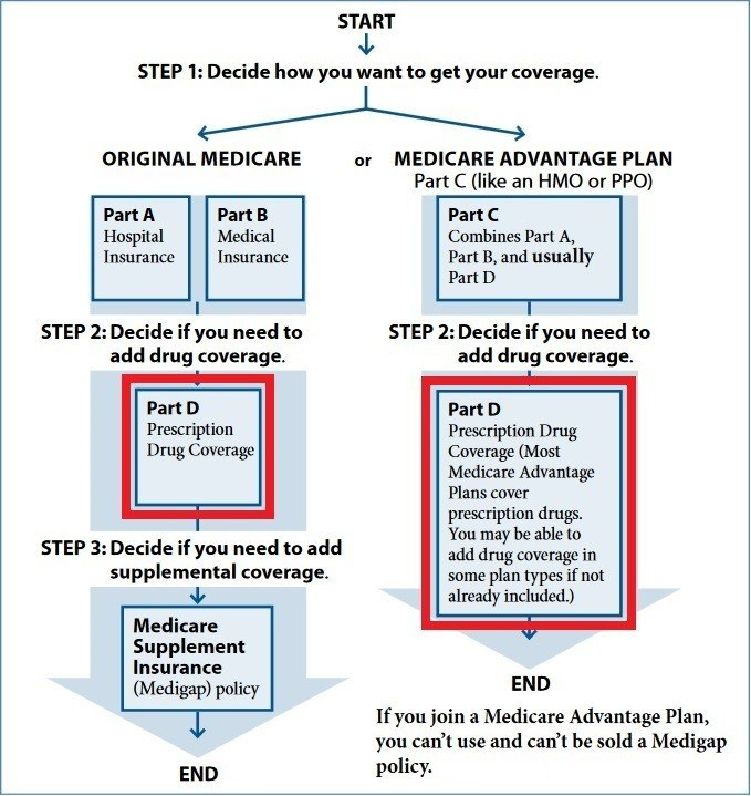 Medicare Part D Paramount Retirement Solutions - pdp plan example