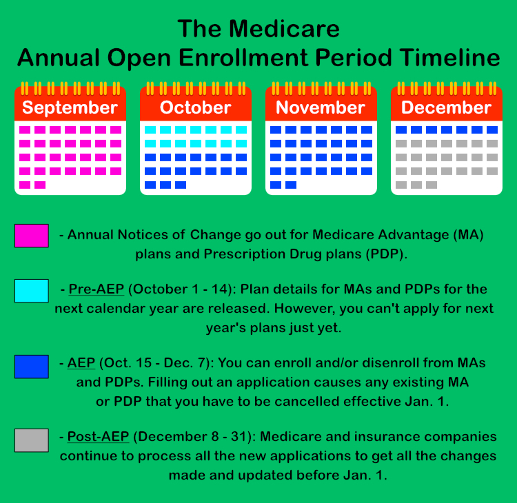 The 2019 Ultimate Guide to Medicare\u0027s Annual Open Enrollment Period