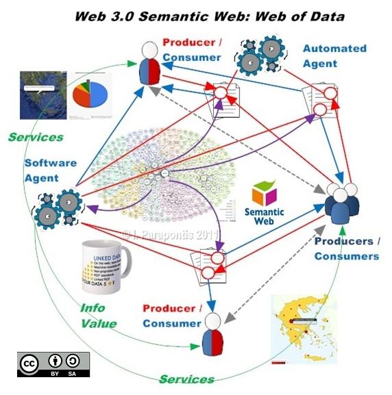 Web 10 Web of Data Stories - semantic web
